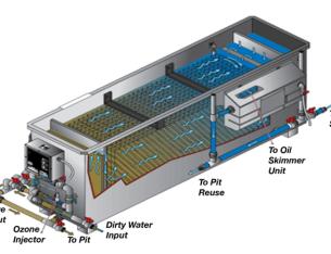 Xử lý Amoni trong nước thải sinh hoạt
