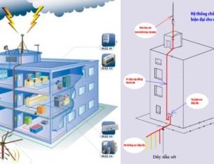 Đo điện trở tiếp đất – đo điện trở tiếp địa cho hệ thống chống sét.