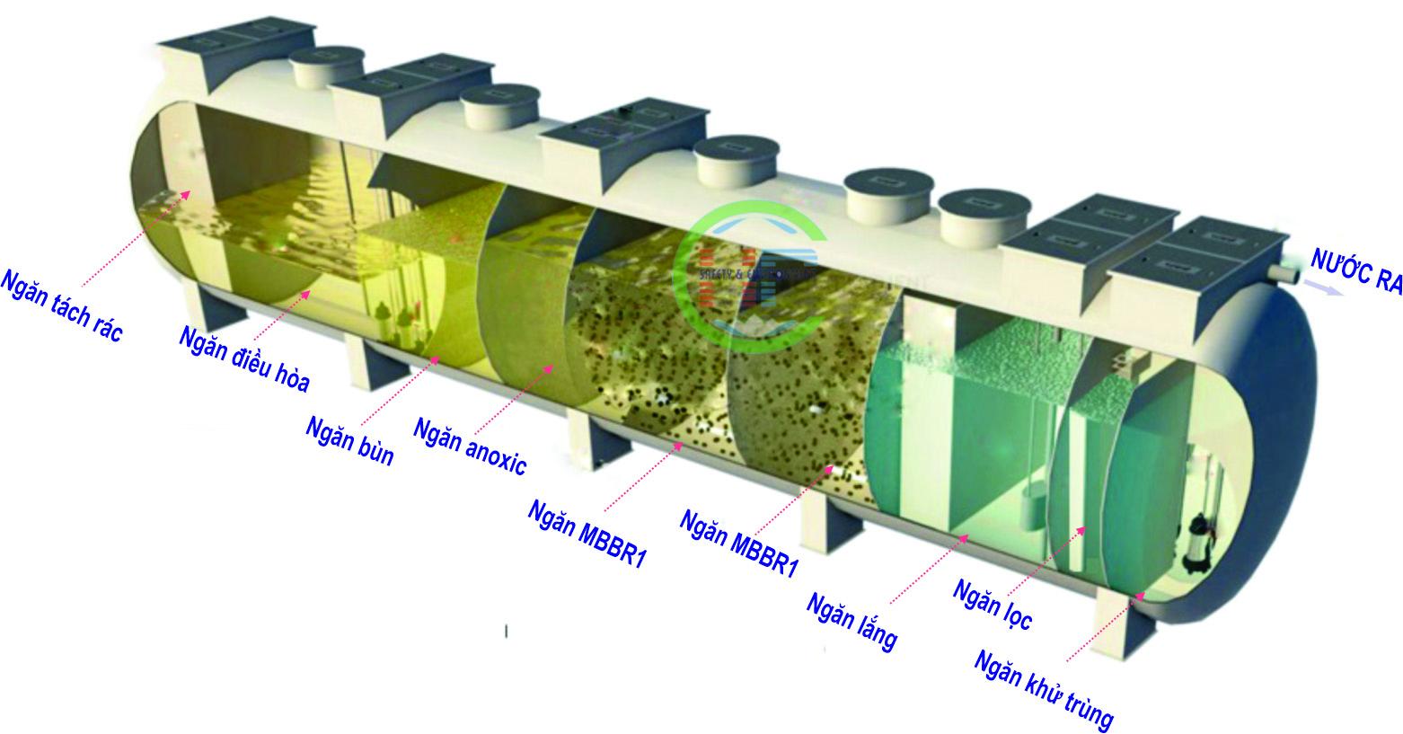 Bể xử lý nước thải composite