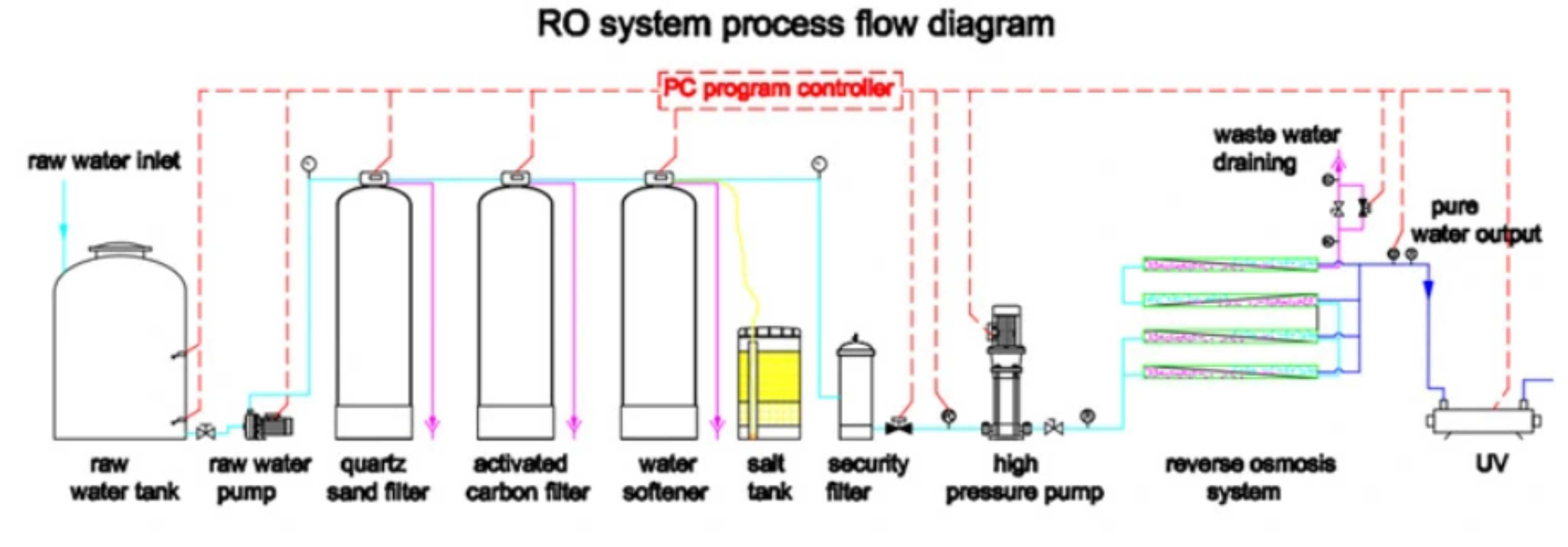Hệ thống lọc nước RO - Lọc nước tinh khiết